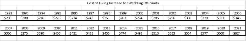 wedding officiants cost